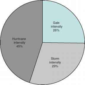 Wind distribution tropical cyclones global warming causes cyclone pie chart ccuart Choice Image