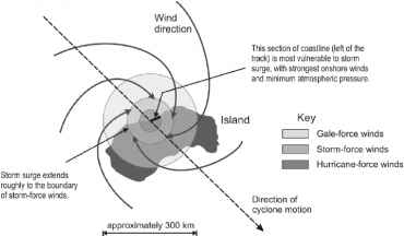 Tropical Cyclone Wind And Pressure Graph