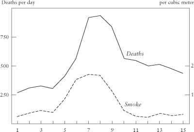 Great Smog Death Rates