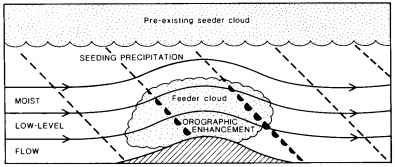 Seeder And Feeder Clouds