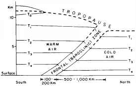 Frontal Zone Cross Section